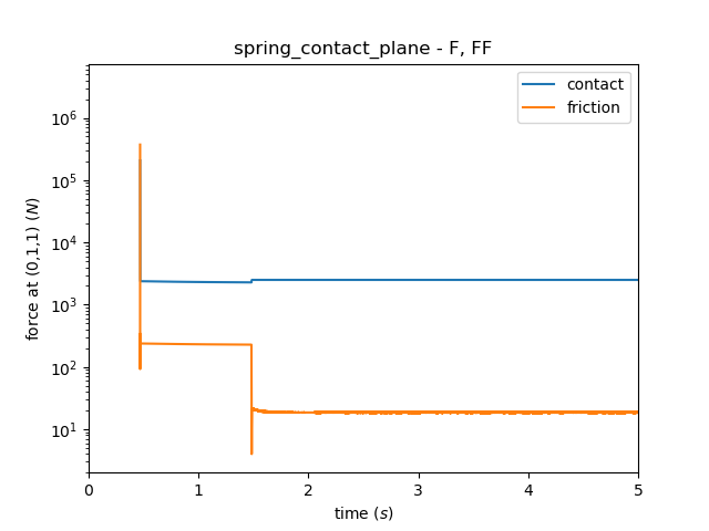 ../_images/spring_contact_plane_f_ff.png