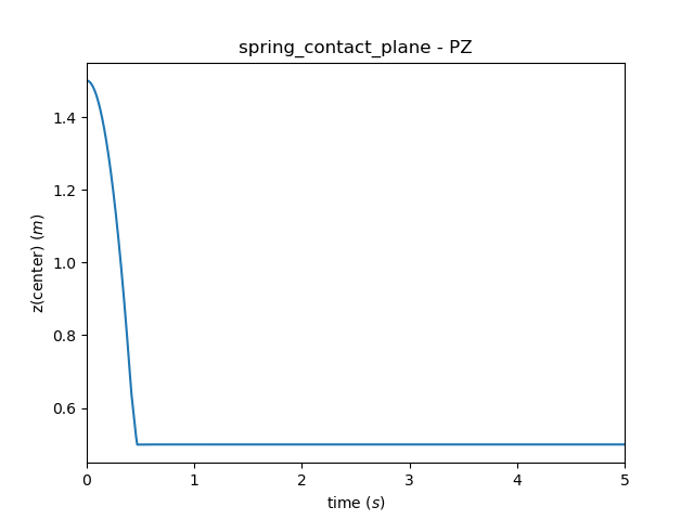 ../_images/spring_contact_plane_z.png